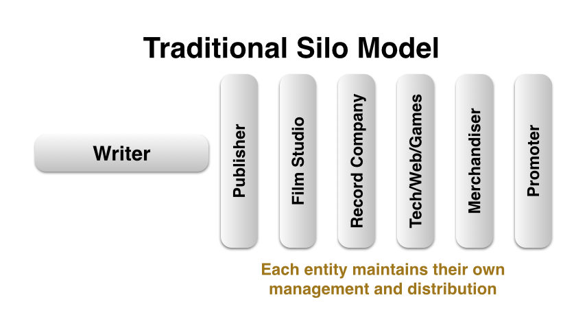 Traditional Silo Model